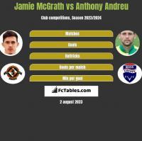 Jamie McGrath vs Anthony Andreu h2h player stats
