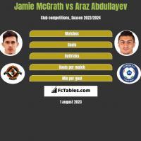 Jamie McGrath vs Araz Abdullayev h2h player stats
