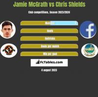 Jamie McGrath vs Chris Shields h2h player stats