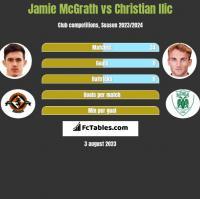 Jamie McGrath vs Christian Ilic h2h player stats