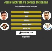Jamie McGrath vs Connor Mclennan h2h player stats