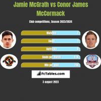Jamie McGrath vs Conor James McCormack h2h player stats