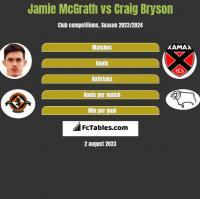 Jamie McGrath vs Craig Bryson h2h player stats