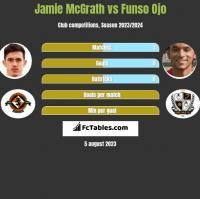 Jamie McGrath vs Funso Ojo h2h player stats