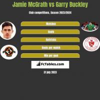 Jamie McGrath vs Garry Buckley h2h player stats