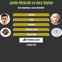 Jamie McGrath vs Gary Boylan h2h player stats