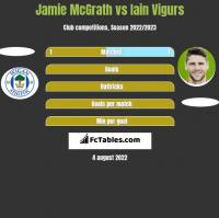 Jamie McGrath vs Iain Vigurs h2h player stats