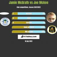 Jamie McGrath vs Joe Mckee h2h player stats