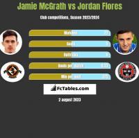 Jamie McGrath vs Jordan Flores h2h player stats