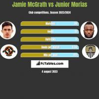 Jamie McGrath vs Junior Morias h2h player stats