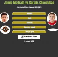 Jamie McGrath vs Karolis Chvedukas h2h player stats