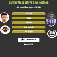 Jamie McGrath vs Lee Hodson h2h player stats