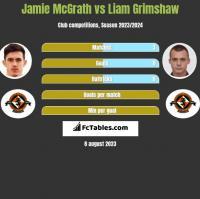 Jamie McGrath vs Liam Grimshaw h2h player stats