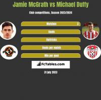Jamie McGrath vs Michael Duffy h2h player stats