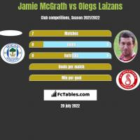 Jamie McGrath vs Olegs Laizans h2h player stats