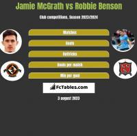 Jamie McGrath vs Robbie Benson h2h player stats