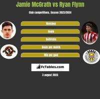 Jamie McGrath vs Ryan Flynn h2h player stats
