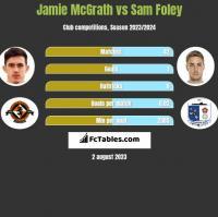 Jamie McGrath vs Sam Foley h2h player stats