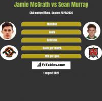 Jamie McGrath vs Sean Murray h2h player stats