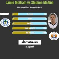 Jamie McGrath vs Stephen McGinn h2h player stats