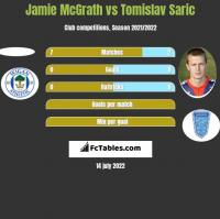 Jamie McGrath vs Tomislav Saric h2h player stats
