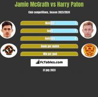 Jamie McGrath vs Harry Paton h2h player stats