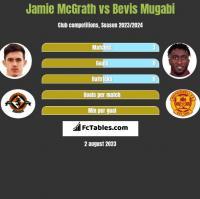 Jamie McGrath vs Bevis Mugabi h2h player stats
