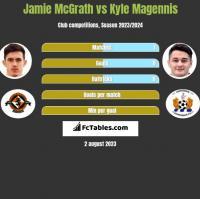 Jamie McGrath vs Kyle Magennis h2h player stats
