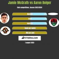 Jamie McGrath vs Aaron Bolger h2h player stats