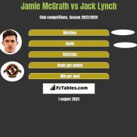 Jamie McGrath vs Jack Lynch h2h player stats
