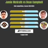 Jamie McGrath vs Dean Campbell h2h player stats