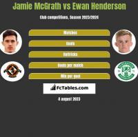 Jamie McGrath vs Ewan Henderson h2h player stats