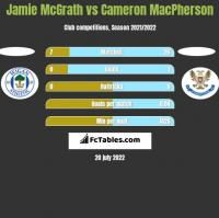 Jamie McGrath vs Cameron MacPherson h2h player stats