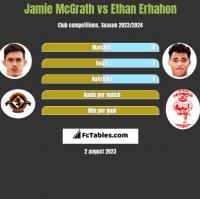 Jamie McGrath vs Ethan Erhahon h2h player stats
