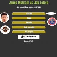 Jamie McGrath vs Lido Lotefa h2h player stats