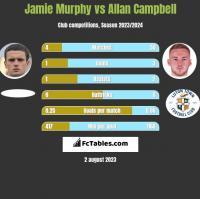 Jamie Murphy vs Allan Campbell h2h player stats