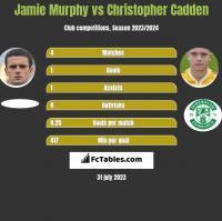 Jamie Murphy vs Christopher Cadden h2h player stats