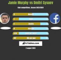 Jamie Murphy vs Dmitri Sysuev h2h player stats