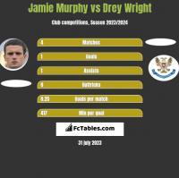 Jamie Murphy vs Drey Wright h2h player stats