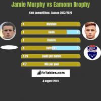 Jamie Murphy vs Eamonn Brophy h2h player stats