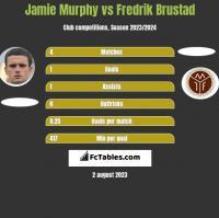 Jamie Murphy vs Fredrik Brustad h2h player stats