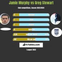 Jamie Murphy vs Greg Stewart h2h player stats