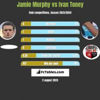 Jamie Murphy vs Ivan Toney h2h player stats
