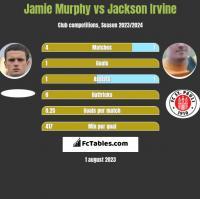 Jamie Murphy vs Jackson Irvine h2h player stats
