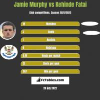 Jamie Murphy vs Kehinde Fatai h2h player stats