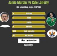 Jamie Murphy vs Kyle Lafferty h2h player stats
