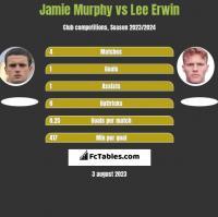 Jamie Murphy vs Lee Erwin h2h player stats