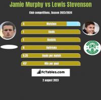 Jamie Murphy vs Lewis Stevenson h2h player stats