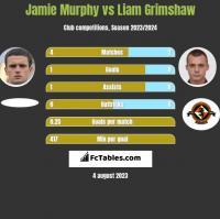Jamie Murphy vs Liam Grimshaw h2h player stats