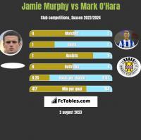 Jamie Murphy vs Mark O'Hara h2h player stats